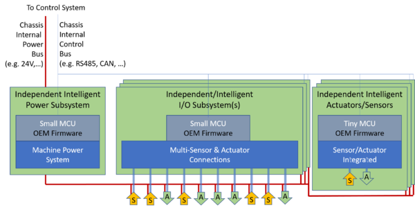 Modern Fully Distributed Power and IO Subsystems