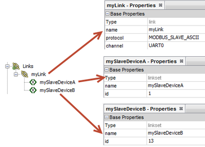 Example link with two linksets